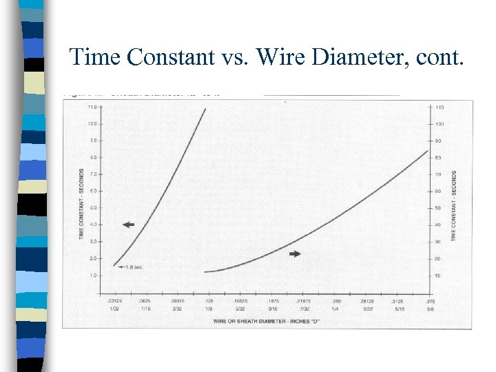 Time Constant vs. Wire Diameter, cont.