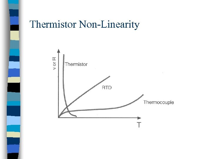 Thermistor Non-Linearity