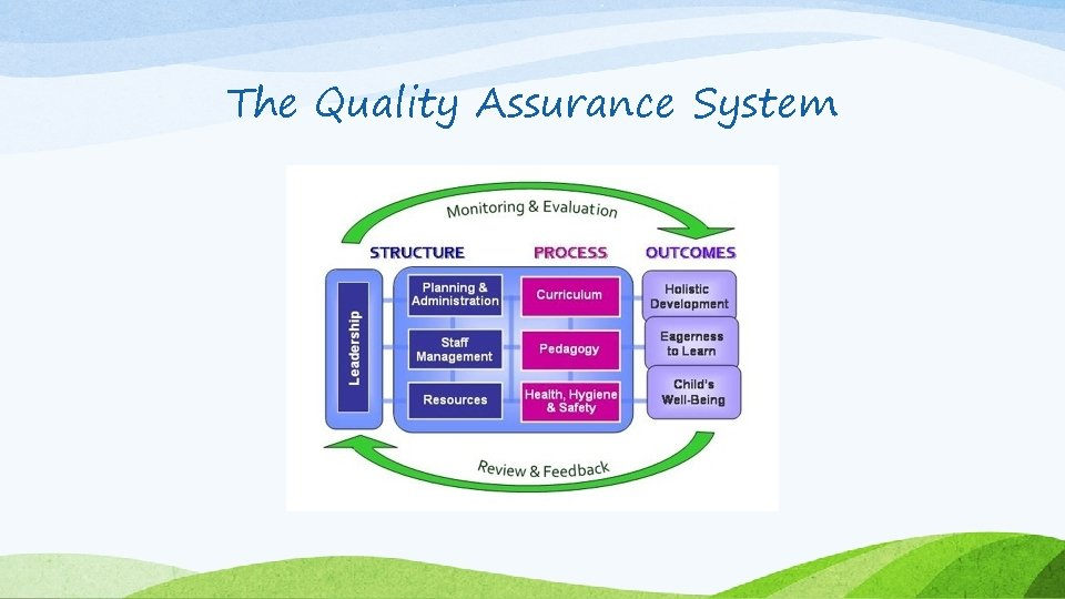 The Quality Assurance System
