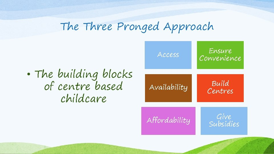 The Three Pronged Approach Access • The building blocks of centre based childcare Ensure