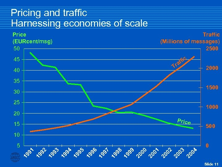 Pricing and traffic Harnessing economies of scale Price (EURcent/msg) 50 Traffic (Millions of messages)