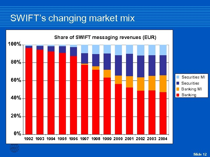SWIFT's changing market mix Share of SWIFT messaging revenues (EUR) 100% 80% Securities MI