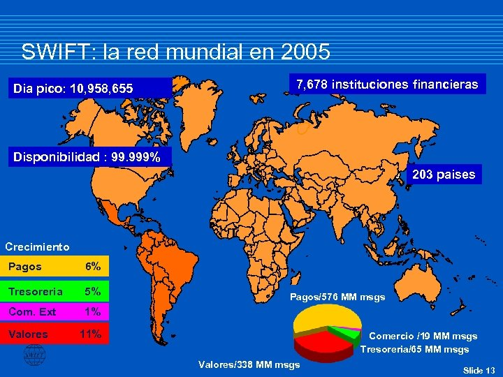 SWIFT: la red mundial en 2005 Dia pico: 10, 958, 655 7, 678 instituciones