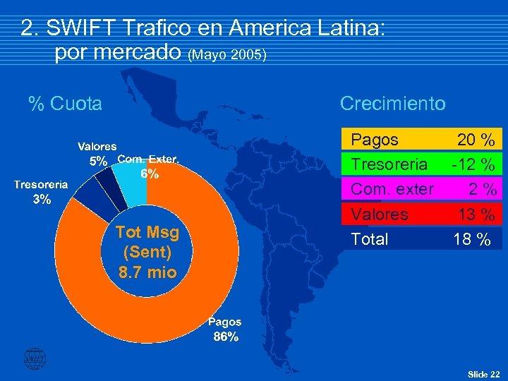 2. SWIFT Trafico en America Latina: por mercado (Mayo 2005) % Cuota Crecimiento Tot