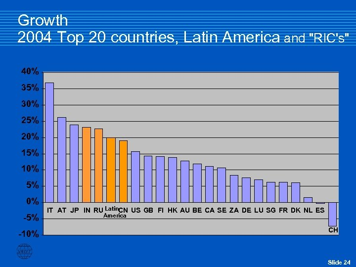 Growth 2004 Top 20 countries, Latin America and
