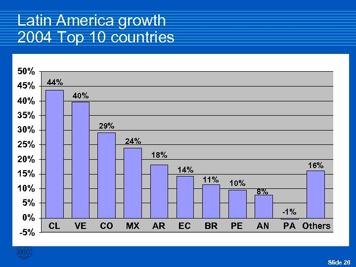 Latin America growth 2004 Top 10 countries 50% 45% 44% 40% 35% 29% 30%