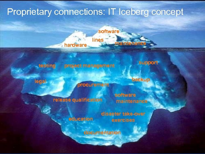 Proprietary connections: IT Iceberg concept software hardware testing legal lines maintenance support project management
