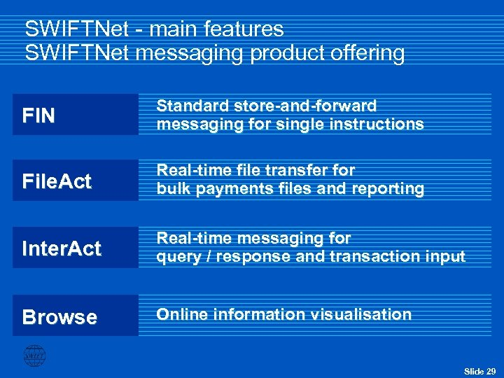 SWIFTNet - main features SWIFTNet messaging product offering FIN Standard store-and-forward messaging for single