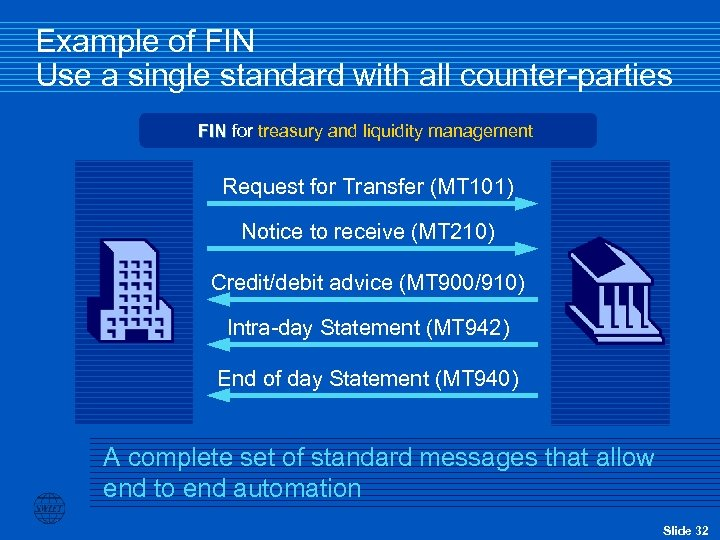 Example of FIN Use a single standard with all counter-parties FIN for treasury and