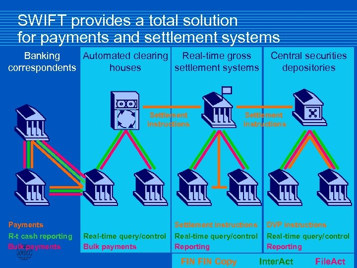 SWIFT provides a total solution for payments and settlement systems Banking Automated clearing Real-time
