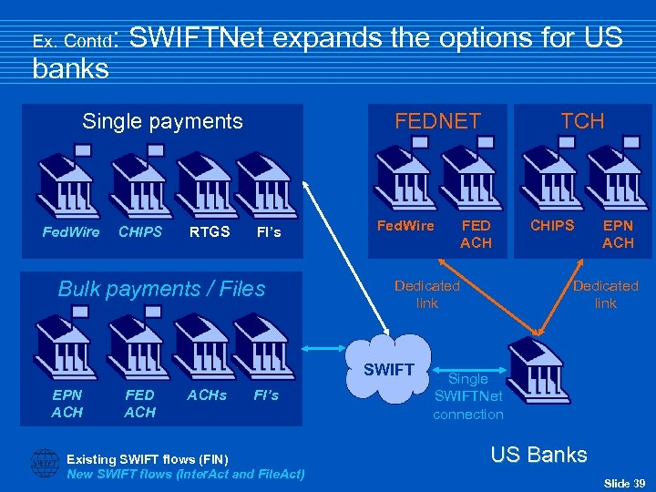 Ex. Contd banks : SWIFTNet expands the options for US Single payments Fed. Wire