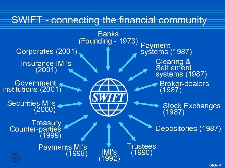 SWIFT - connecting the financial community Banks (Founding - 1973) Corporates (2001) Insurance IMI's