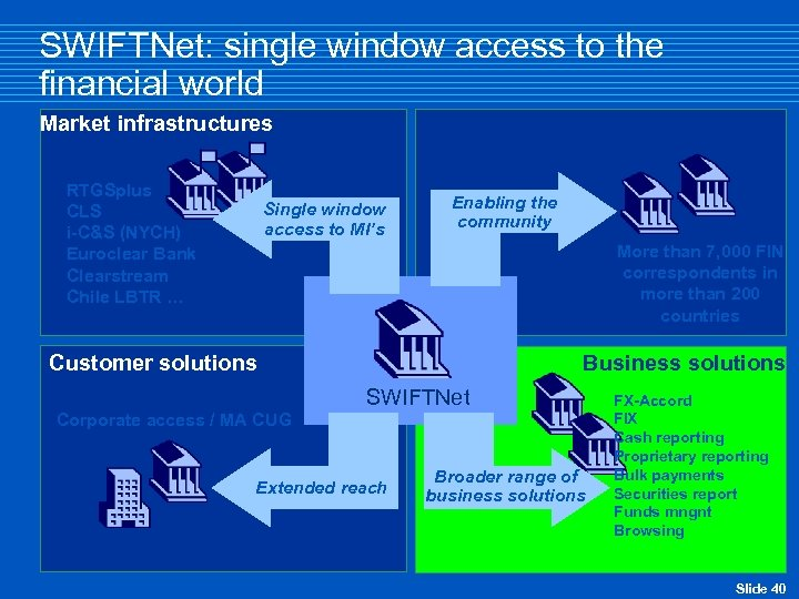 SWIFTNet: single window access to the financial world Market infrastructures RTGSplus CLS i-C&S (NYCH)