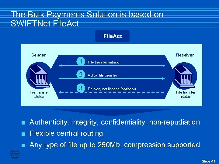 The Bulk Payments Solution is based on SWIFTNet File. Act Sender Receiver 1 2