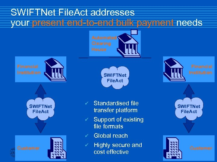 SWIFTNet File. Act addresses your present end-to-end bulk payment needs Automated Clearing House Financial