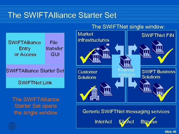 The SWIFTAlliance Starter Set The SWIFTNet single window: SWIFTAlliance File Entry transfer or Access