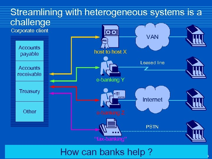 Streamlining with heterogeneous systems is a challenge Corporate client VAN Accounts payable Accounts receivable