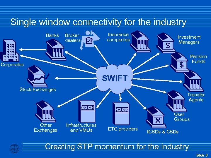 Single window connectivity for the industry Banks Brokerdealers Insurance companies Investment Managers Pension Funds