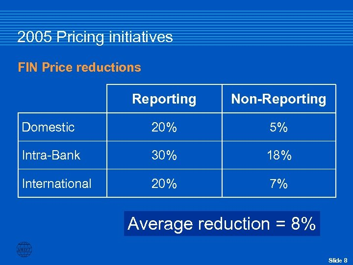 2005 Pricing initiatives FIN Price reductions Reporting Non-Reporting Domestic 20% 5% Intra-Bank 30% 18%
