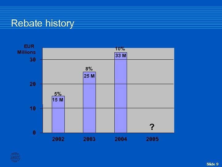 Rebate history EUR Millions 10% 33 M 30 8% 25 M 20 5% 15
