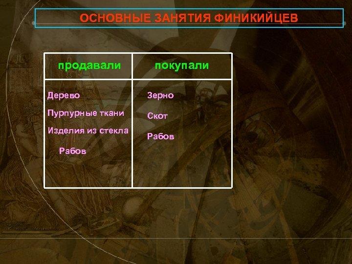 ОСНОВНЫЕ ЗАНЯТИЯ ФИНИКИЙЦЕВ продавали покупали Дерево Зерно Пурпурные ткани Скот Изделия из стекла Рабов
