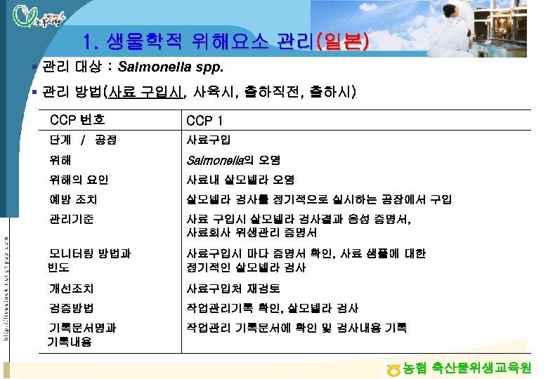 1. 생물학적 위해요소 관리(일본) § 관리 대상 : Salmonella spp. § 관리 방법(사료 구입시,