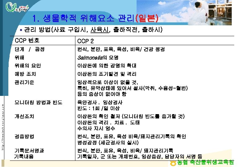 1. 생물학적 위해요소 관리(일본) § 관리 방법(사료 구입시, 사육시, 출하직전, 출하시) CCP 번호 CCP