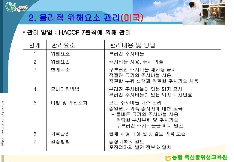 2. 물리적 위해요소 관리(미국) § 관리 방법 : HACCP 7원칙에 의해 관리 단계 관리요소