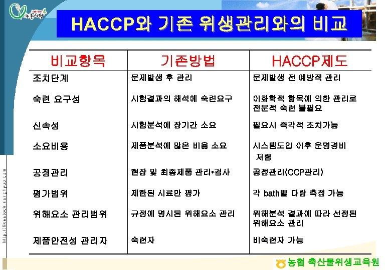 HACCP와 기존 위생관리와의 비교 비교항목 기존방법 HACCP제도 조치단계 문제발생 후 관리 문제발생 전 예방적