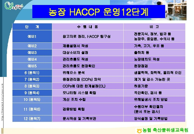 농장 HACCP 운영12단계 단 계 수 행 내 용 비 고 예비1 참고자료 정리,