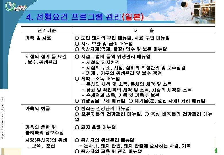 4. 선행요건 프로그램 관리(일본) 관리기준 내 용 가축 및 사료 ○ 도입 돼지의 구입