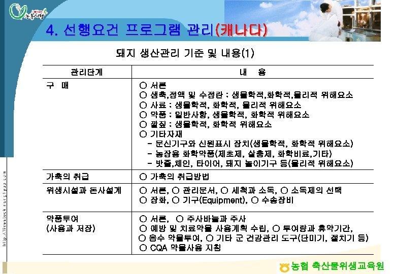 4. 선행요건 프로그램 관리(캐나다) 돼지 생산관리 기준 및 내용(1) 관리단계 내 용 구 매