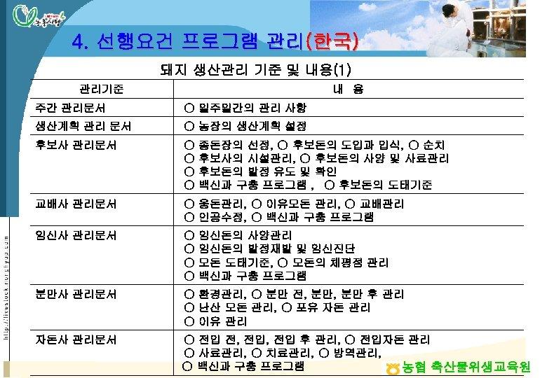 4. 선행요건 프로그램 관리(한국) 돼지 생산관리 기준 및 내용(1) 관리기준 내 용 주간 관리문서