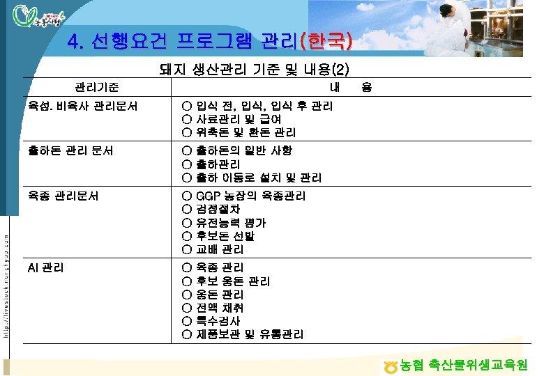 4. 선행요건 프로그램 관리(한국) 돼지 생산관리 기준 및 내용(2) 관리기준 내 용 육성․비육사 관리문서