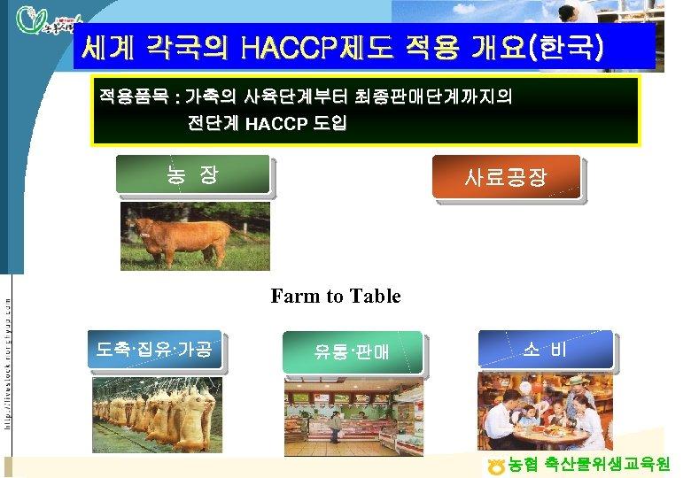 세계 각국의 HACCP제도 적용 개요(한국) 적용품목 : 가축의 사육단계부터 최종판매단계까지의 전단계 HACCP 도입 농