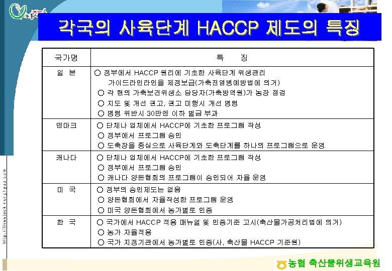 각국의 사육단계 HACCP 제도의 특징 국가명 특 징 일 본 ○ 정부에서 HACCP 원리에