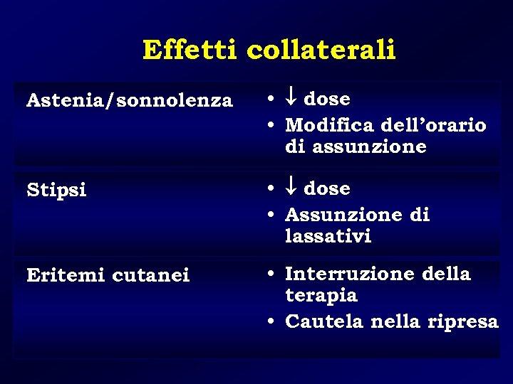 Effetti collaterali Astenia/sonnolenza • dose • Modifica dell'orario di assunzione Stipsi • dose •