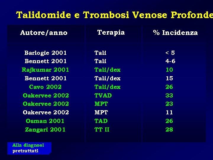 Talidomide e Trombosi Venose Profonde Autore/anno Barlogie 2001 Bennett 2001 Rajkumar 2001 Bennett 2001
