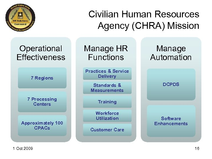 Civilian Human Resources Agency (CHRA) Mission Operational Effectiveness Manage HR Functions 7 Regions Practices