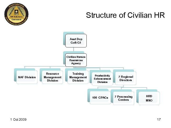 Structure of Civilian HR Asst Dep Co. S G 1 Civilian Human Resources Agency
