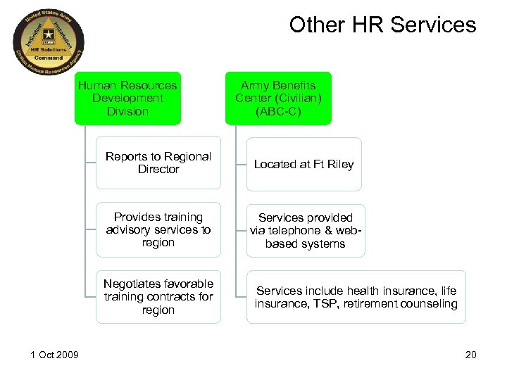 Other HR Services Human Resources Development Division Army Benefits Center (Civilian) (ABC-C) Reports to