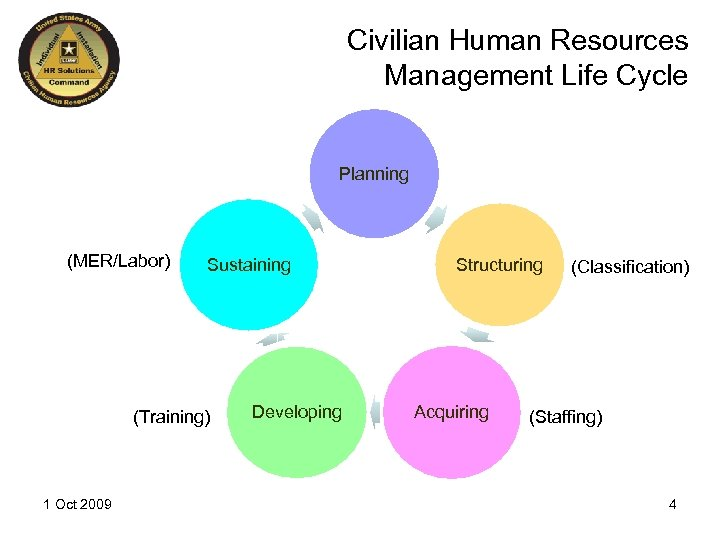 Civilian Human Resources Management Life Cycle Planning (MER/Labor) Sustaining (Training) 1 Oct 2009 Developing