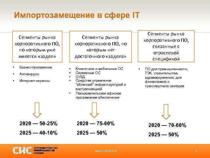 Импортозамещение в сфере IT Сегменты рынка корпоративного ПО, по которым уже имеется «задел» •