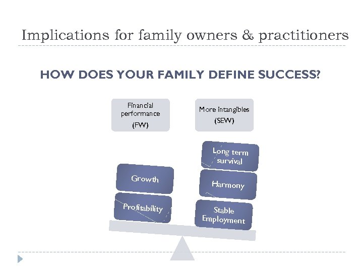 Implications for family owners & practitioners HOW DOES YOUR FAMILY DEFINE SUCCESS? Financial performance
