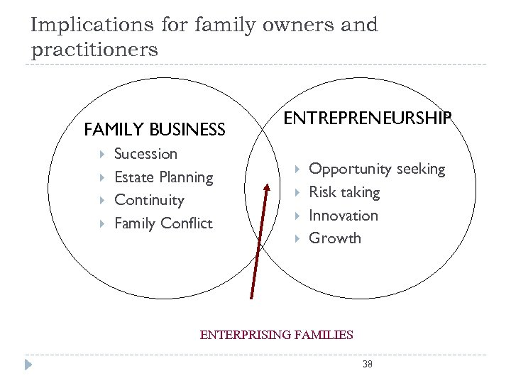 Implications for family owners and practitioners FAMILY BUSINESS Sucession Estate Planning Continuity Family Conflict