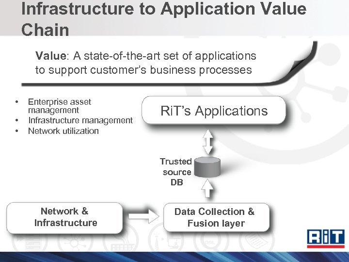 Infrastructure to Application Value Chain Value: A state-of-the-art set of applications to support customer's