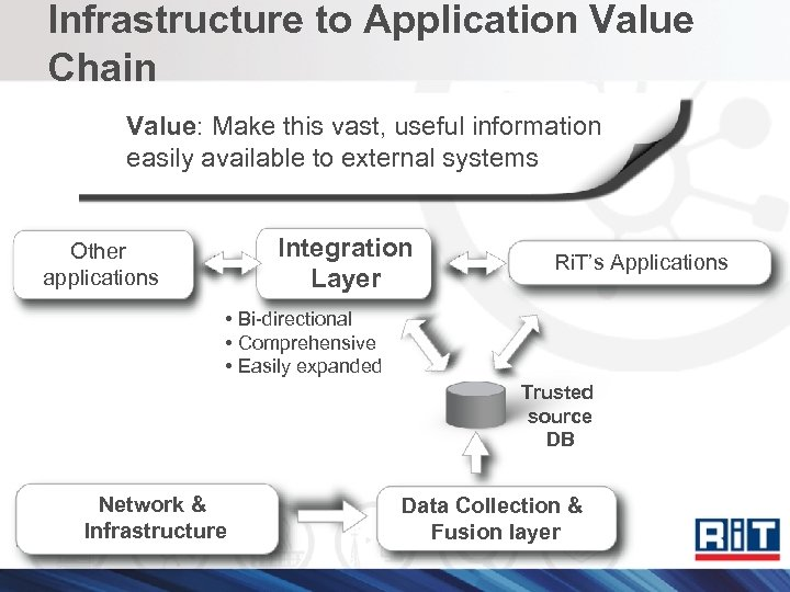 Infrastructure to Application Value Chain Value: Make this vast, useful information easily available to