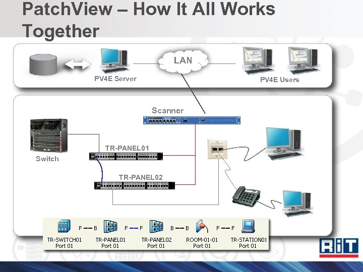 Patch. View – How It All Works Together LAN PV 4 E Server PV