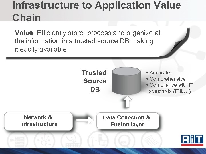 Infrastructure to Application Value Chain Value: Efficiently store, process and organize all the information
