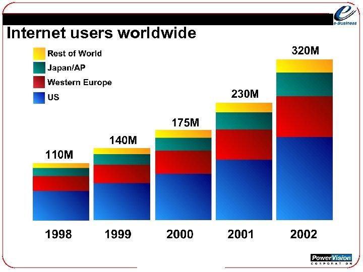 Internet users worldwide